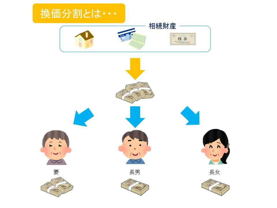 換価分割(遺産分割)